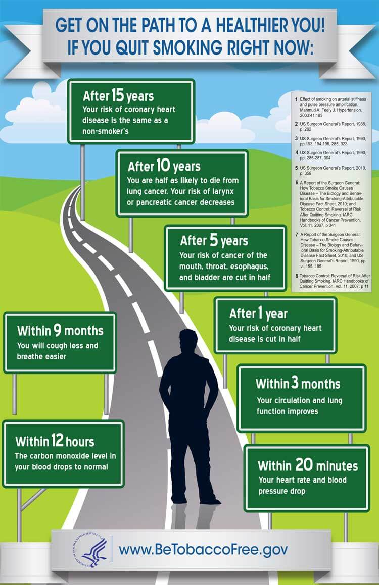 smoking health infographic